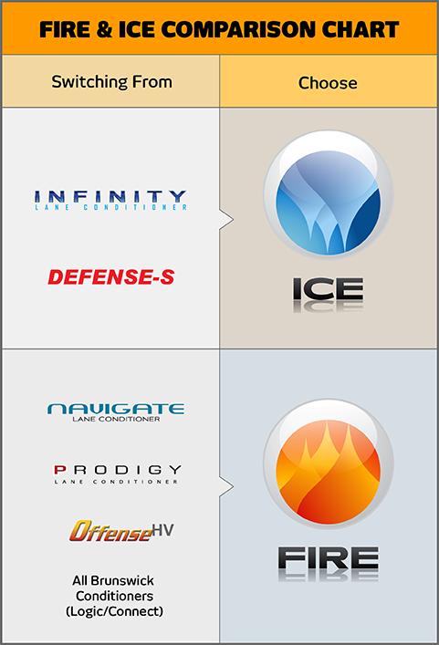 KEGEL Fire & Ice comparison chart